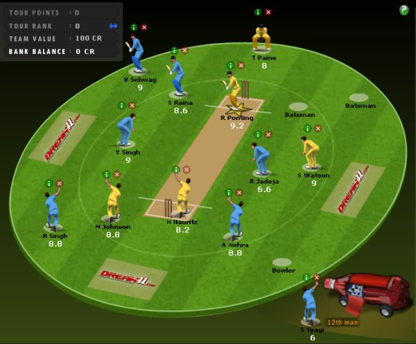 Fantasy Cricket team for 2009 India vs Australia ODI series