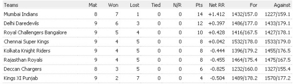 IPL 3 Points Table 5th April 2010