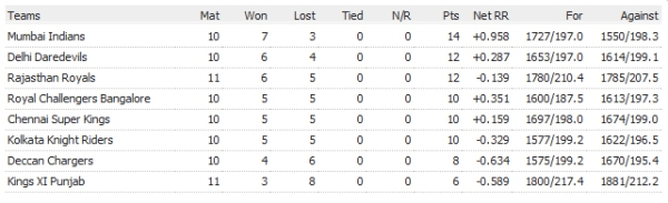 IPL Points Table 9th April
