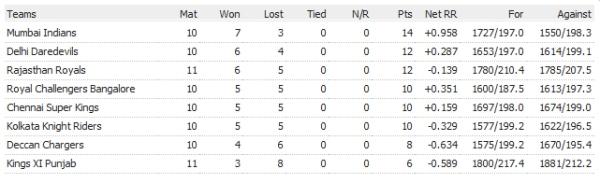 IPL Points Table 9th April